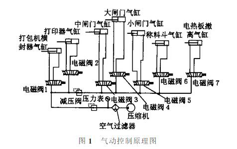 气动控制原理图.jpg图片